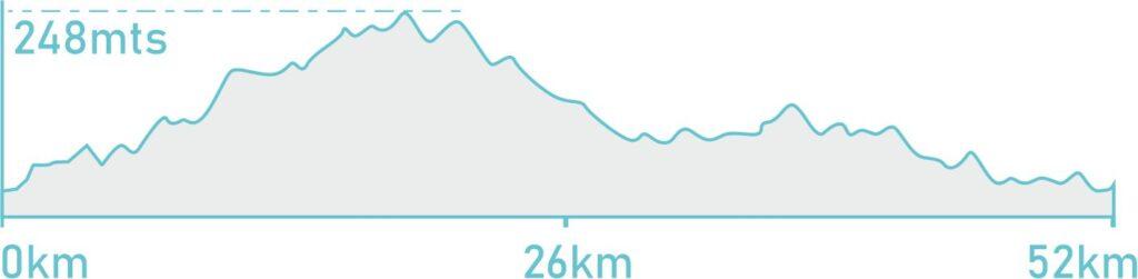 alquiler bicicleta palma de mallorca-altimetria ruta carretera bicicleta