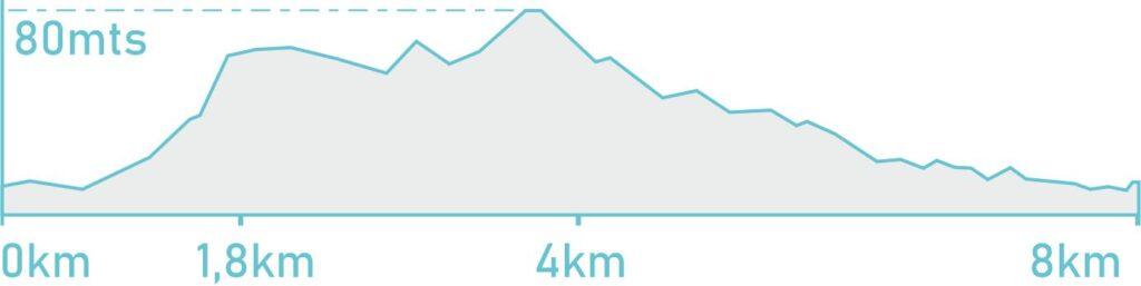 alquiler de bicicletas mallorca-altimetria son servera